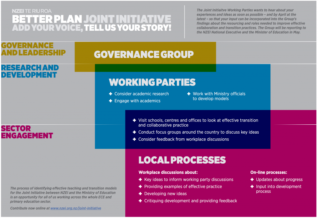 Joint Initiative - visual diagram